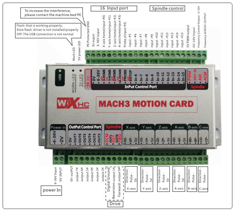Breakoutboards : XHC Controller 3 Axle for MACH3 ETHERNET